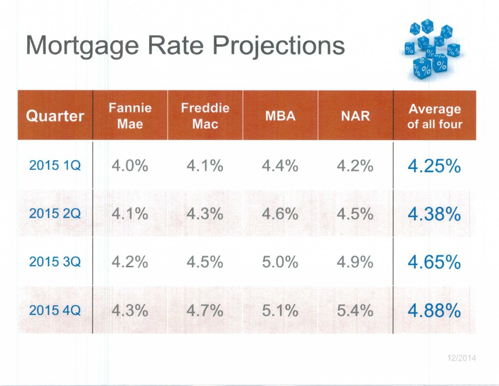 Mortgage Rate Projections_1